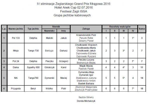 IV eliminacje ŻGP Mrągowa Anek Cup 2016 zakończone IV eliminacje ŻGP Mrągowa Anek Cup 2016 zakończone kabinowe 602x420