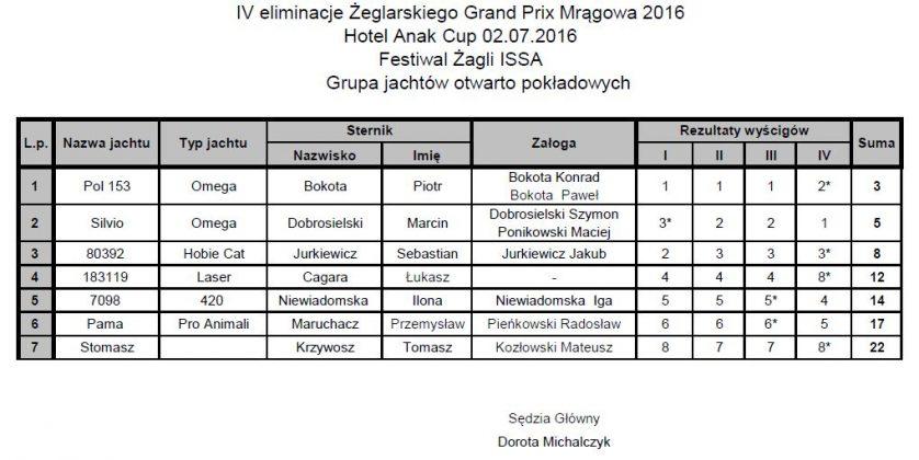 IV eliminacje ŻGP Mrągowa Anek Cup 2016 zakończone IV eliminacje ŻGP Mrągowa Anek Cup 2016 zakończone otwarto pokladowe 838x420