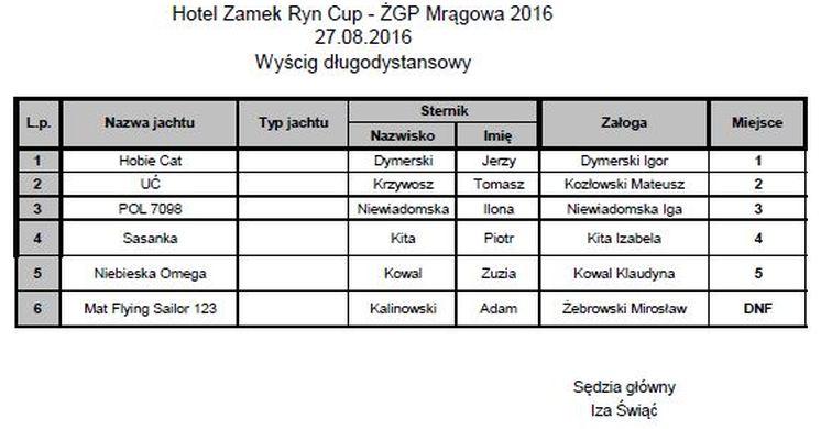 Długodystansowy1 Żeglarskie Grand Prix Mrągowa 2016 zakończone Żeglarskie Grand Prix Mrągowa 2016 zakończone D  ugodystansowy1