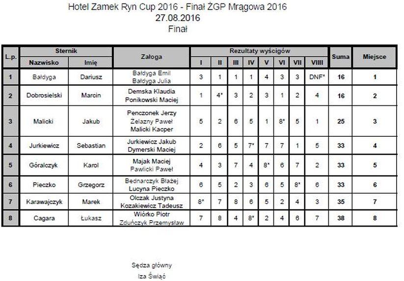 Finał1 Żeglarskie Grand Prix Mrągowa 2016 zakończone Żeglarskie Grand Prix Mrągowa 2016 zakończone Fina  1