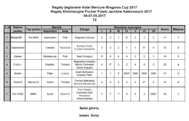 PPJK w Mrągowie Rekordowe regaty PPJK w Mrągowie rozstrzygnięte T2 656x420